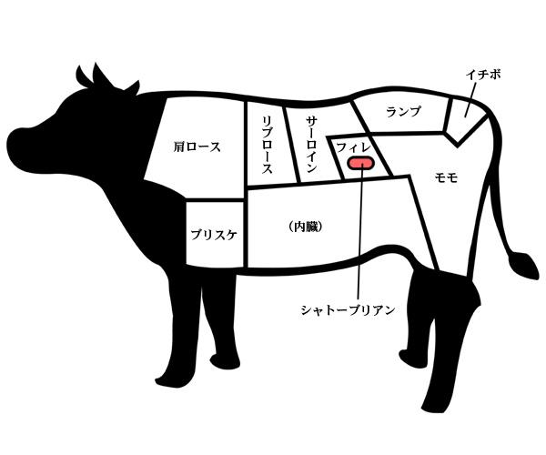 神戸牛シャトーブリアン