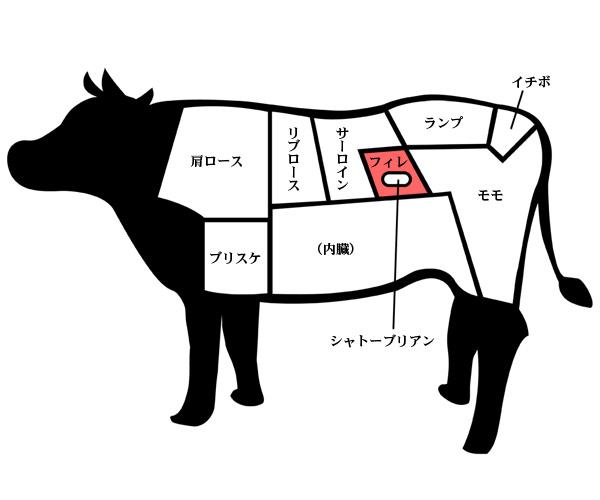 神戸牛フィレ